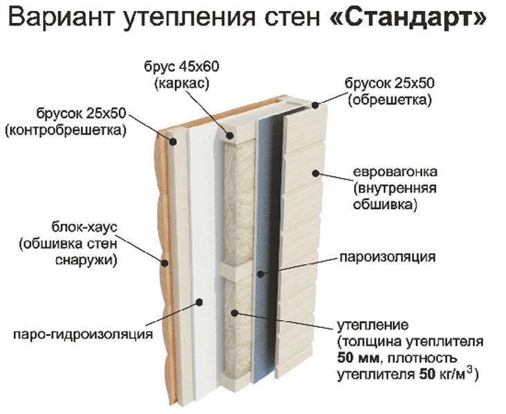 вариант утепления мобильной бани