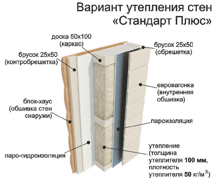 вариант утепления бани мобильной